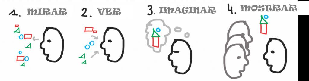 Esta imagen tiene un atributo ALT vacío; su nombre de archivo es Imagen.2-pensamiento-visual-1024x269.png