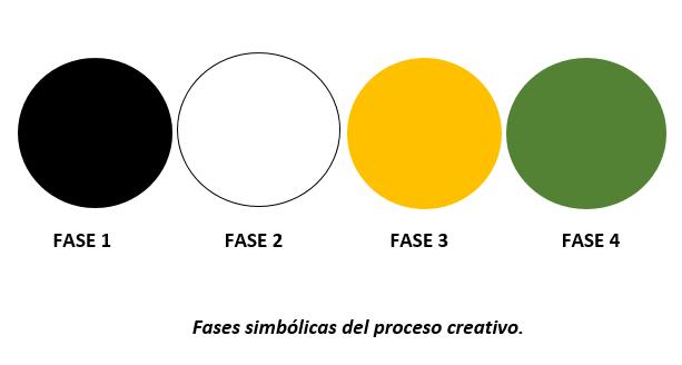 Fases creatividad